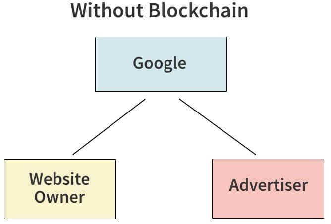 google ohne blockchain