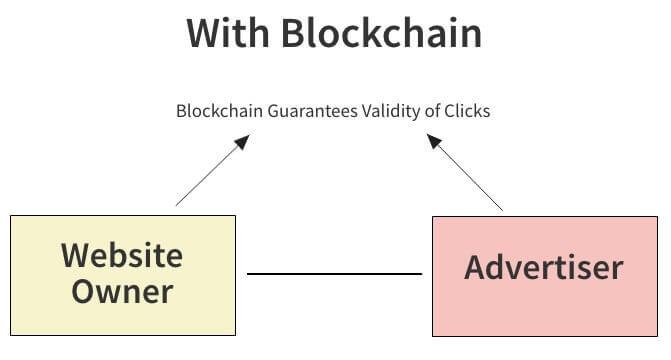 google mit blockchain
